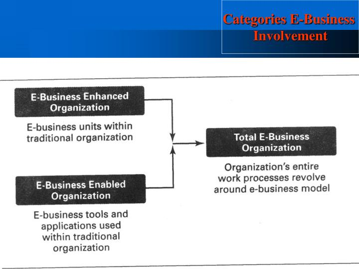 Categories E-Business