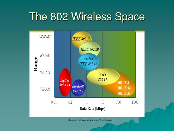 The 802 Wireless Space