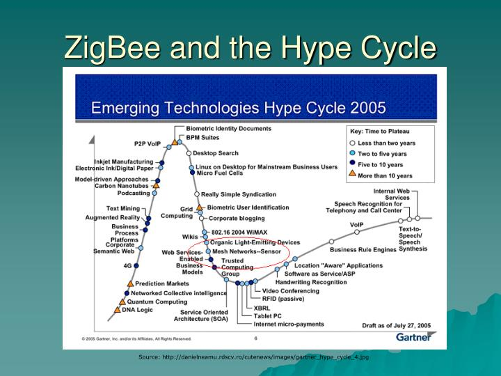 ZigBee and the Hype Cycle