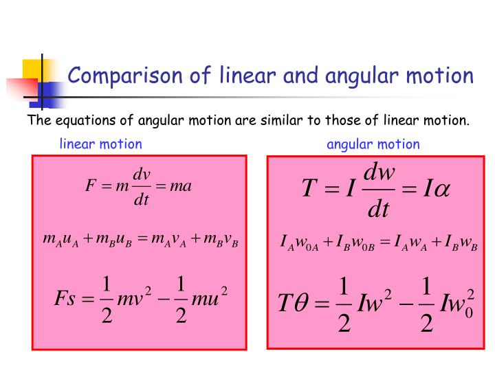 Comparison of linear and angular motion
