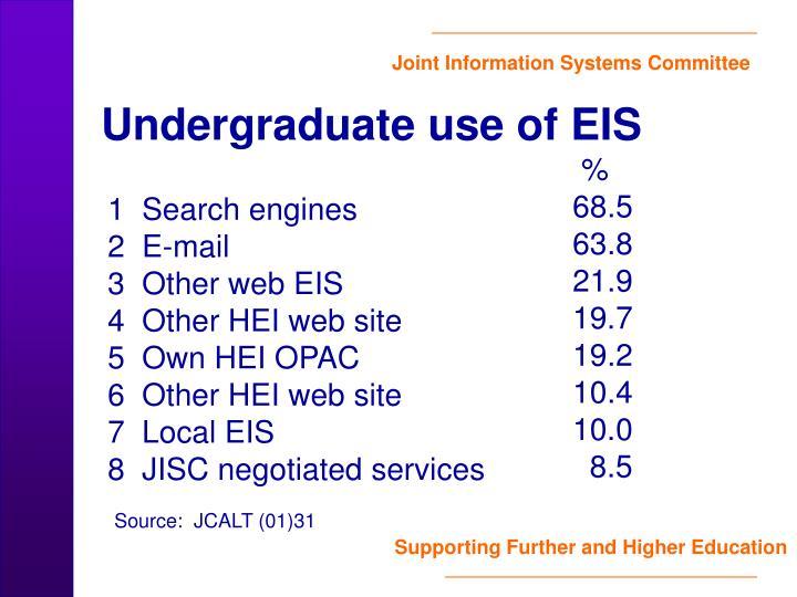 Undergraduate use of EIS