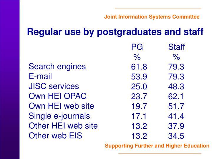 Regular use by postgraduates and staff