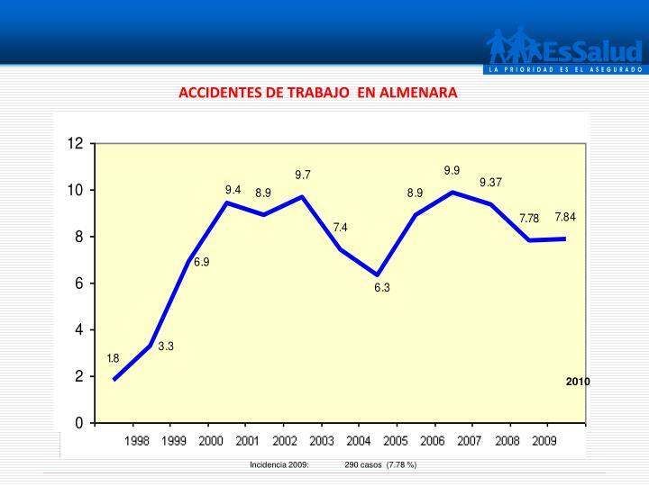 ACCIDENTES DE TRABAJO  EN ALMENARA