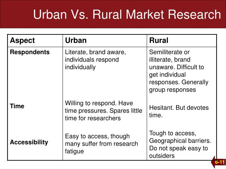 Urban Vs. Rural Market Research
