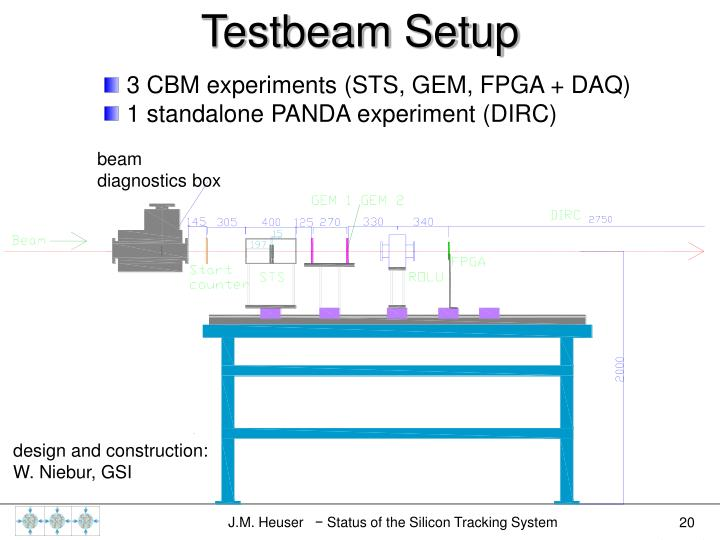 Testbeam Setup