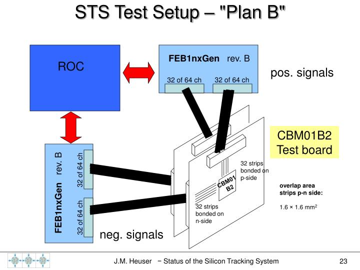 "STS Test Setup – ""Plan B"""