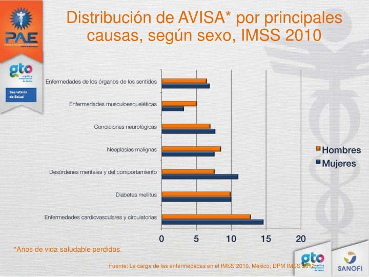 Distribución de AVISA* por principales causas, según sexo, IMSS 2010