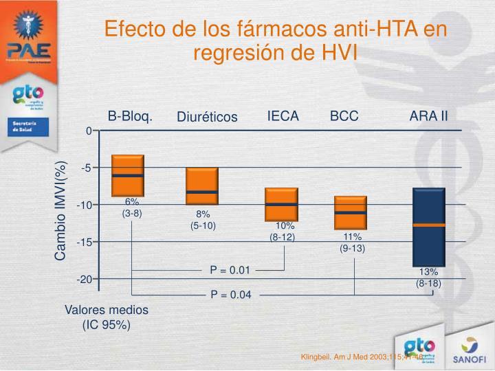 Efecto de los fármacos anti-HTA en regresión de HVI