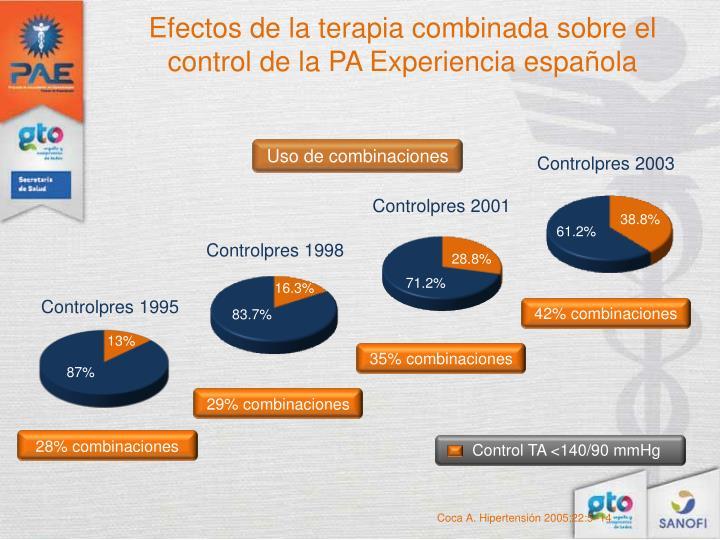 Efectos de la terapia combinada sobre el control de la PA Experiencia española