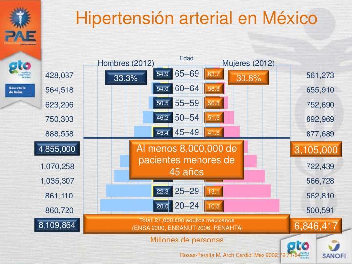 Hipertensión arterial en México