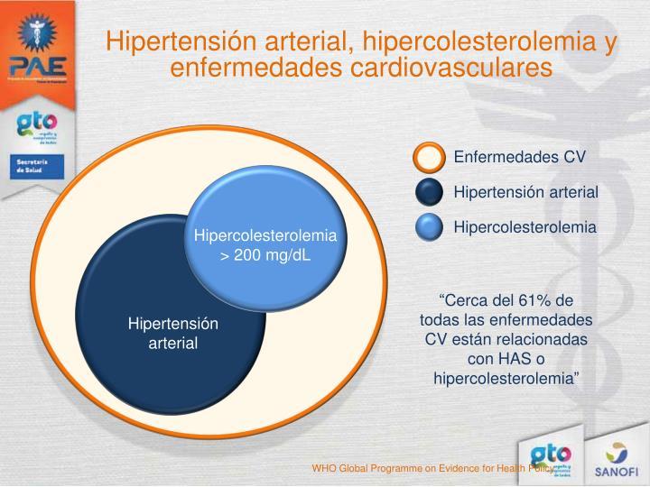 Hipertensión arterial, hipercolesterolemia y enfermedades cardiovasculares