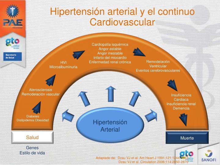 Hipertensión arterial y el continuo Cardiovascular