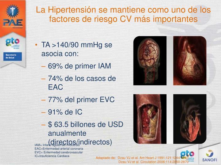 La Hipertensión se mantiene como uno de los factores de riesgo CV más importantes