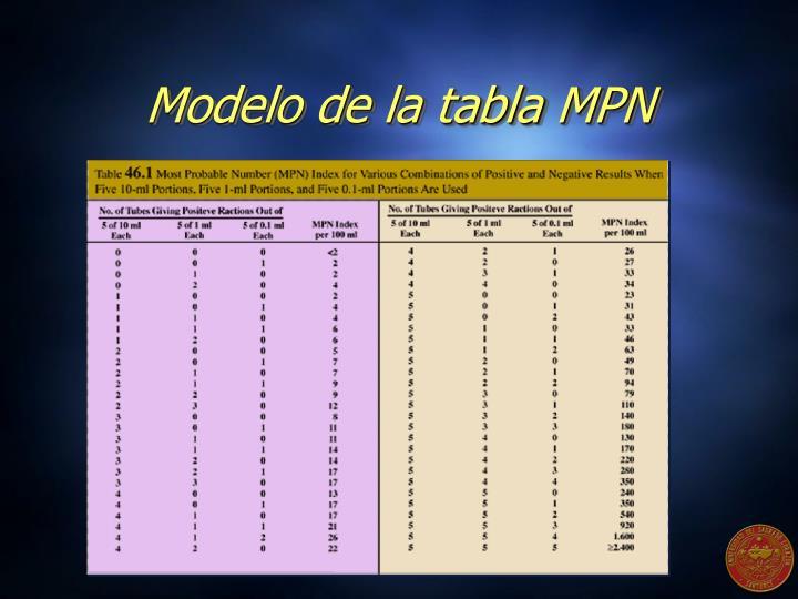 Modelo de la tabla MPN