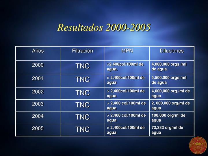 Resultados 2000-2005