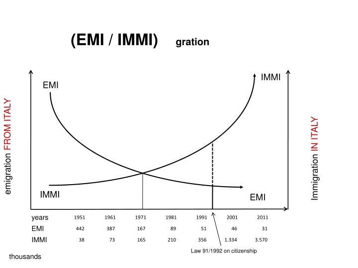 (EMI / IMMI)