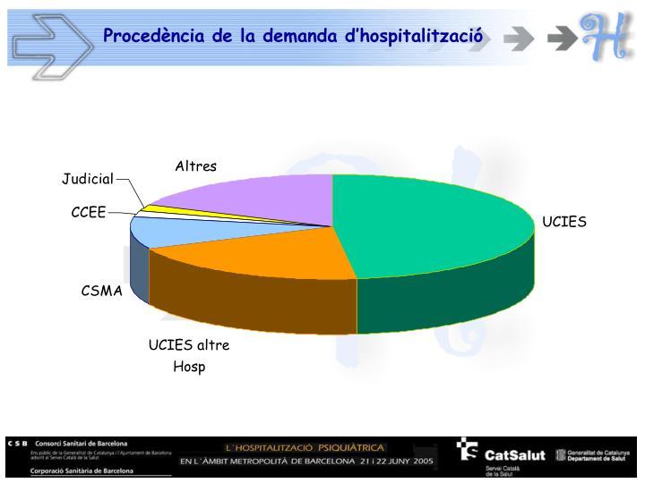 Procedència de la demanda d'hospitalització