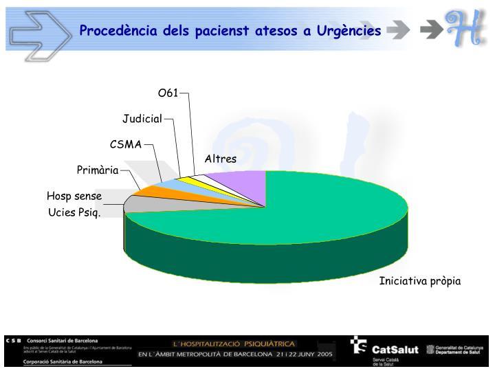 Procedència dels pacienst atesos a Urgències