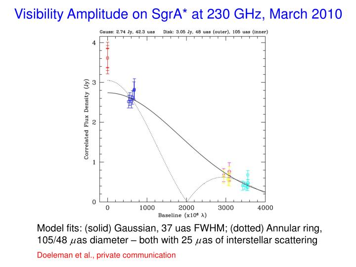 Visibility Amplitude on SgrA* at 230 GHz, March 2010