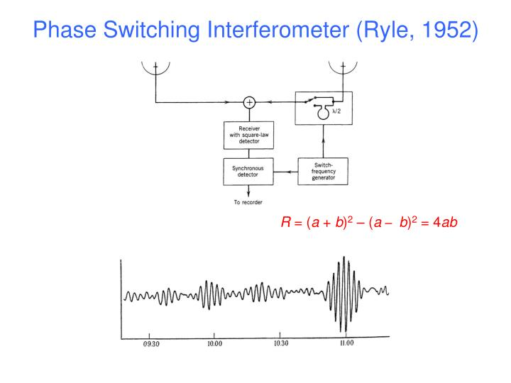 Phase Switching Interferometer (Ryle, 1952)