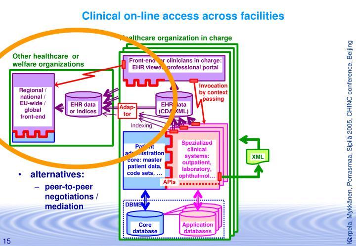 Clinical on-line access across facilities