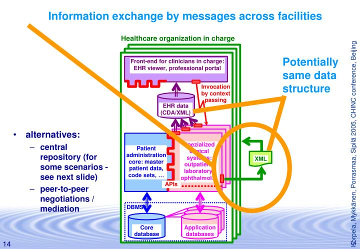 Information exchange by messages across facilities