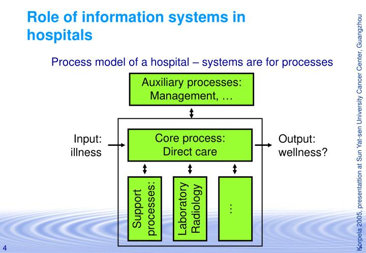 Role of information systems in hospitals