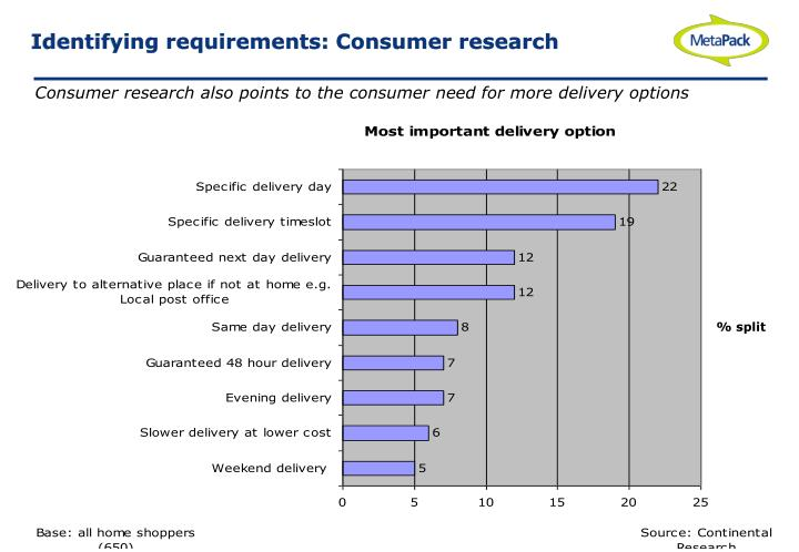 Identifying requirements: Consumer research