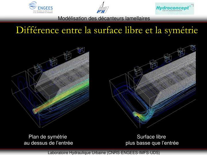 Différence entre la surface libre et la symétrie
