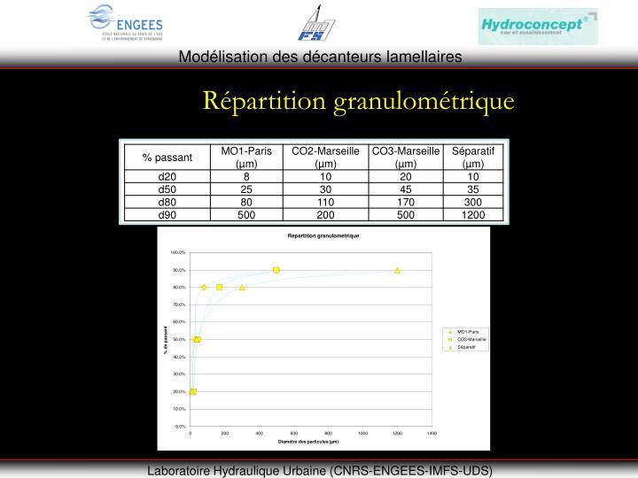 Répartition granulométrique