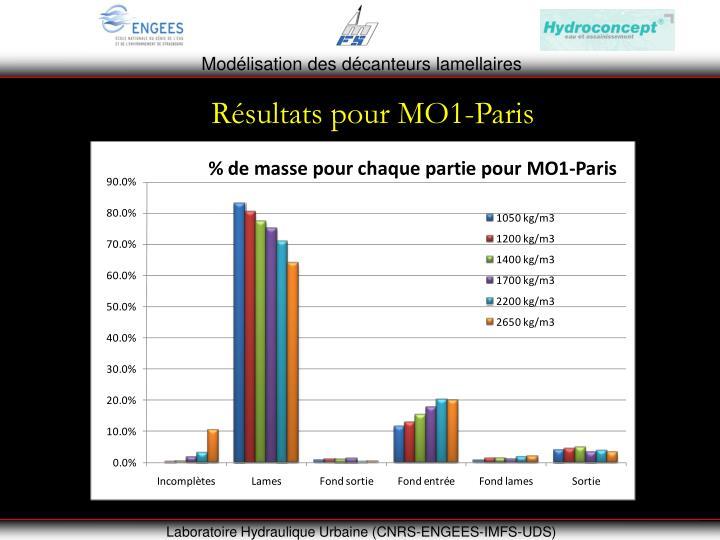 Résultats pour MO1-Paris