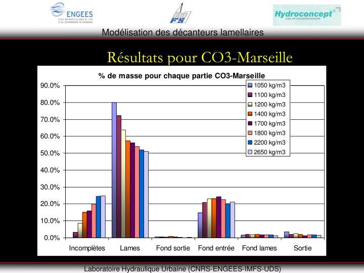 Résultats pour CO3-Marseille