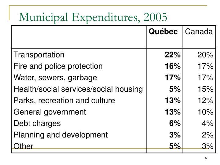 Municipal Expenditures, 2005