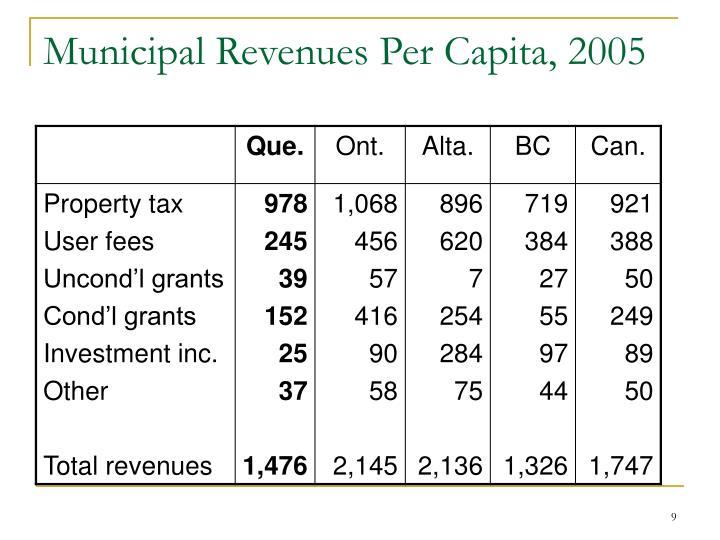 Municipal Revenues Per Capita, 2005