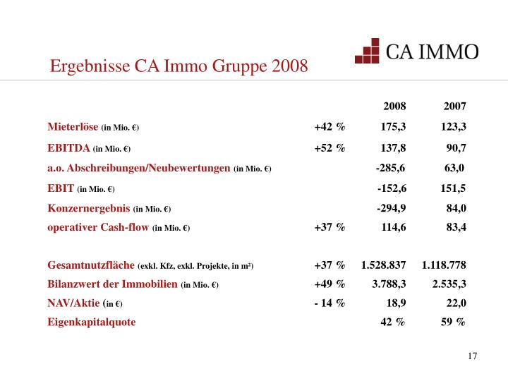 Ergebnisse CA Immo Gruppe 2008