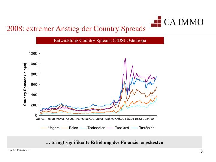 2008: extremer Anstieg der Country Spreads