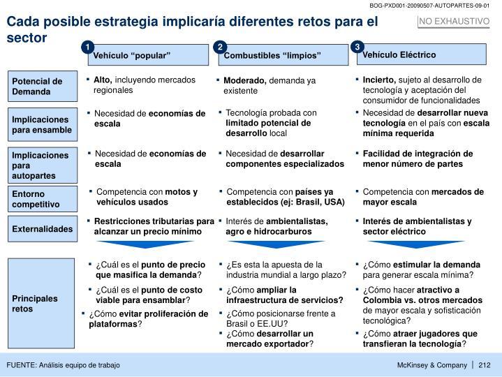 Cada posible estrategia implicaría diferentes retos para el sector