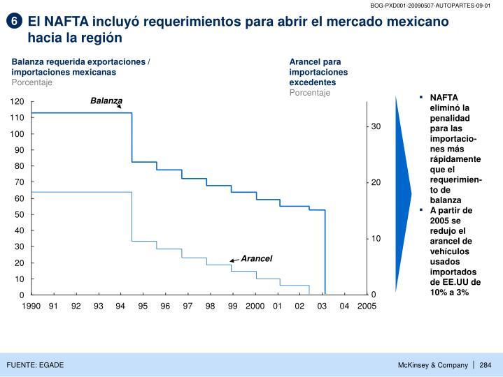 El NAFTA incluyó requerimientos para abrir el mercado mexicano