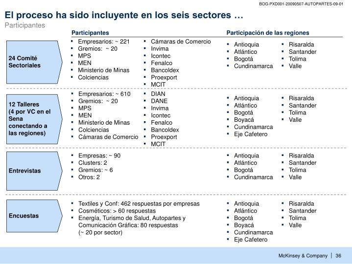 24 Comité Sectoriales