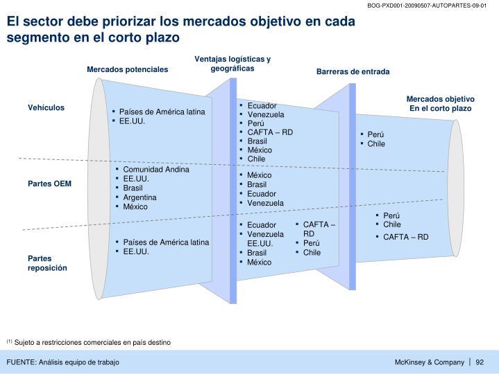 El sector debe priorizar los mercados objetivo en cada segmento en el corto plazo