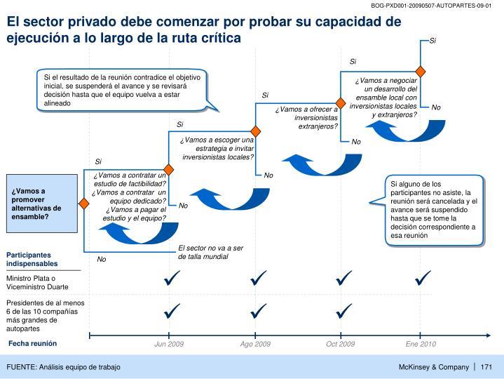 El sector privado debe comenzar por probar su capacidad de ejecución a lo largo de la ruta crítica