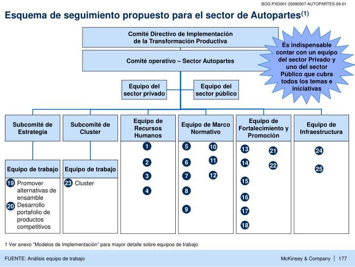 Esquema de seguimiento propuesto para el sector de Autopartes