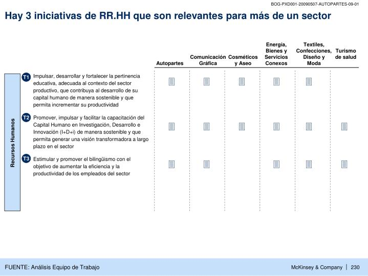 Hay 3 iniciativas de RR.HH que son relevantes para más de un sector