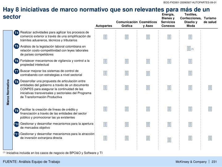 Hay 8 iniciativas de marco normativo que son relevantes para más de un sector