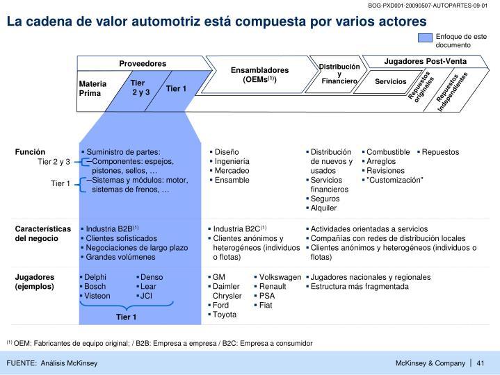 La cadena de valor automotriz está compuesta por varios actores