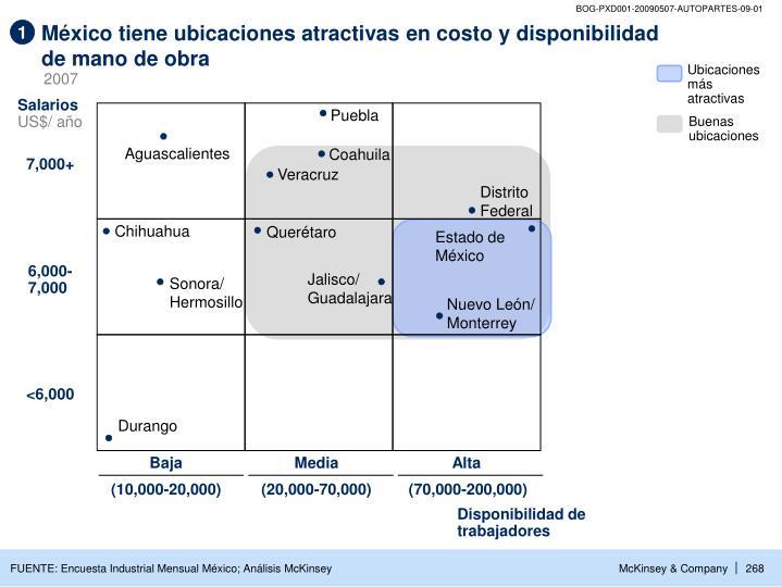México tiene ubicaciones atractivas en costo y disponibilidad
