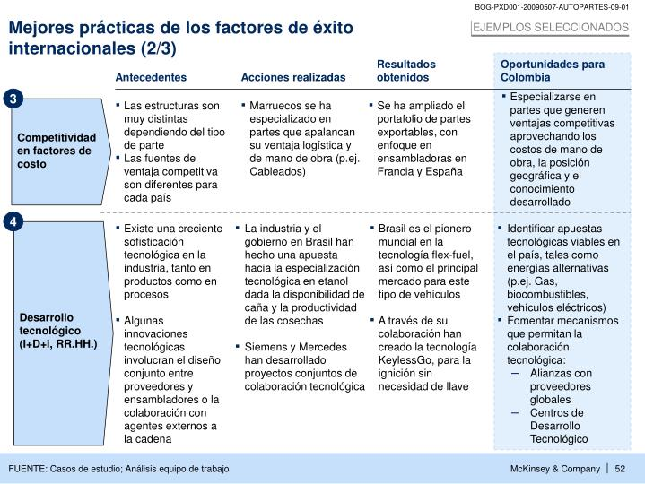 Competitividad en factores de costo