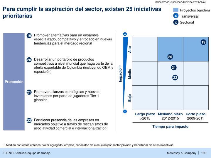 Para cumplir la aspiración del sector, existen 25 iniciativas