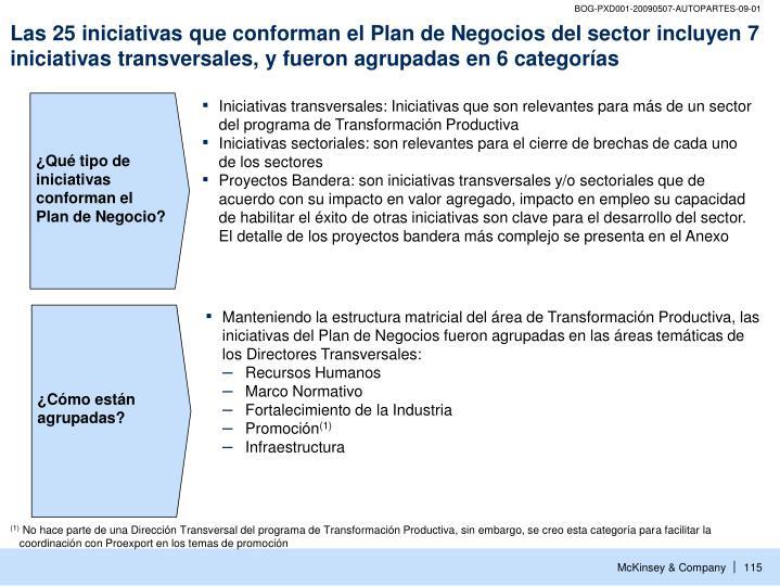 ¿Qué tipo de iniciativas conforman el Plan de Negocio?