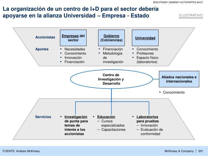 La organización de un centro de I+D para el sector debería apoyarse en la alianza Universidad – Empresa - Estado